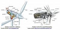 Mengenal Teknologi Wind Turbine Saat Ini